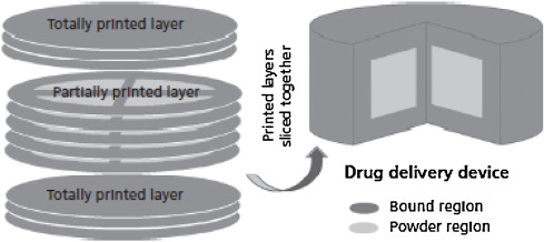 3D printing in pharmaceutics: A new tool for designing customized