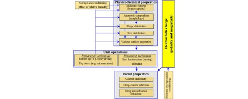 A review of factors affecting electrostatic charging of