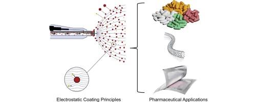 Electrostatic Powder Coating Principles And Pharmaceutical