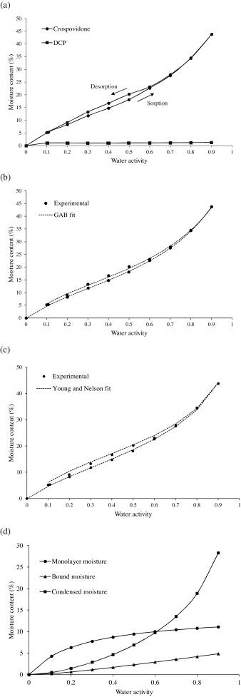 Effect Of Moisture Sorption On The Performance Of Crospovidone