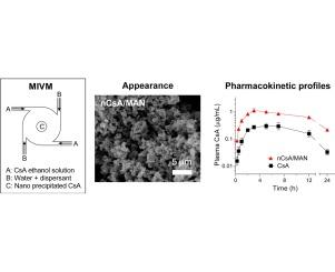 New nano matrix oral formulation of nanoprecipitated cyclosporine a graphical abstract ccuart Image collections