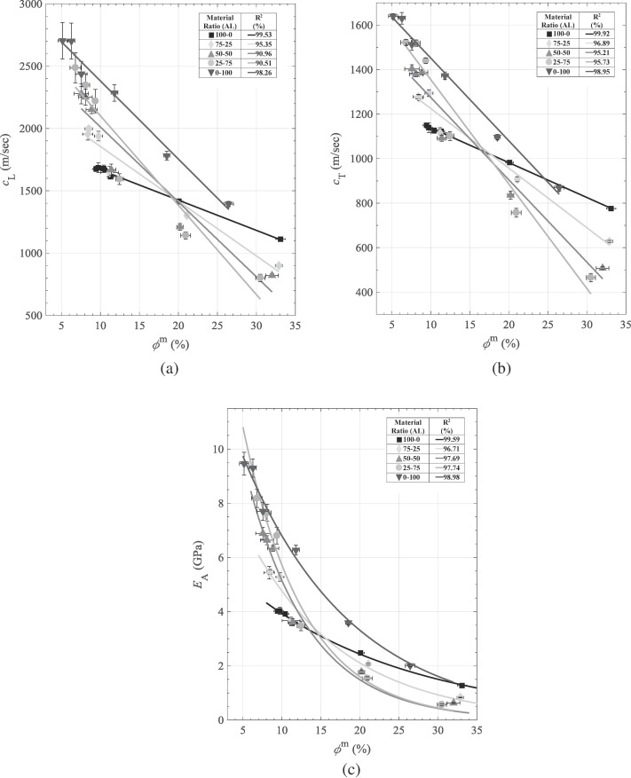 Correlation Of Solid Dosage Porosity And Tensile Strength With