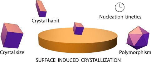 Surface-induced crystallization of pharmaceuticals and