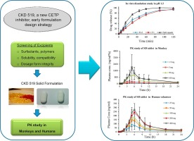 Early formulation development of CKD-519, a new CETP