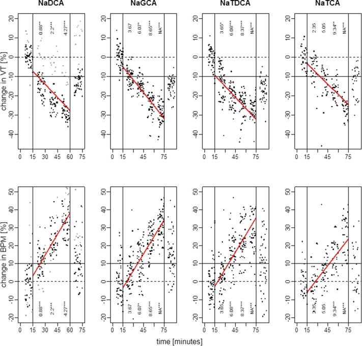 Bile salt enhancers for inhalation: Correlation between in