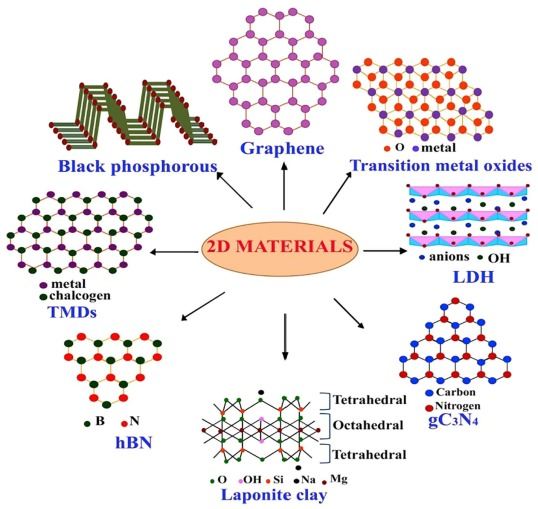 2D materials for next generation healthcare applications - ScienceDirect