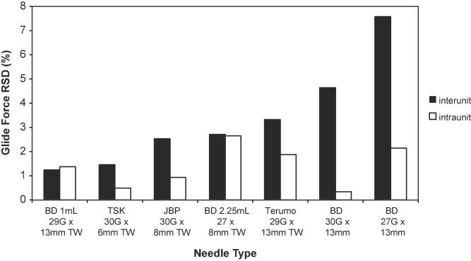 Terumo Needles 21 Gauge Ultra Thin Wall