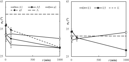 On the mechanism of colloidal silica action to improve flow