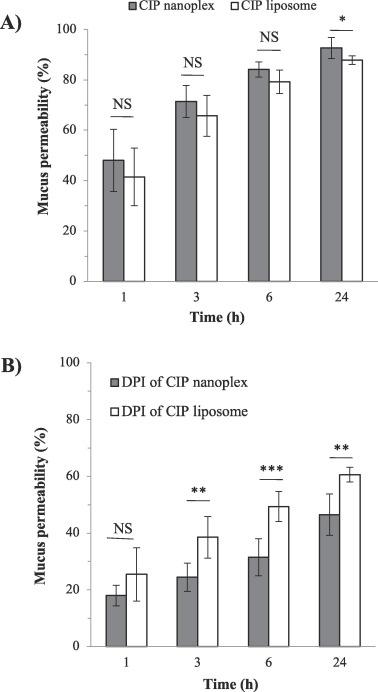 An evaluation of inhaled antibiotic liposome versus