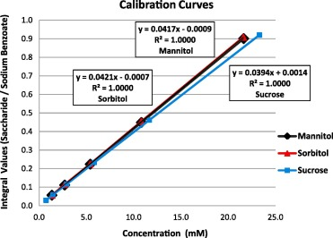 1H NMR quantification of spray dried and spray freeze-dried
