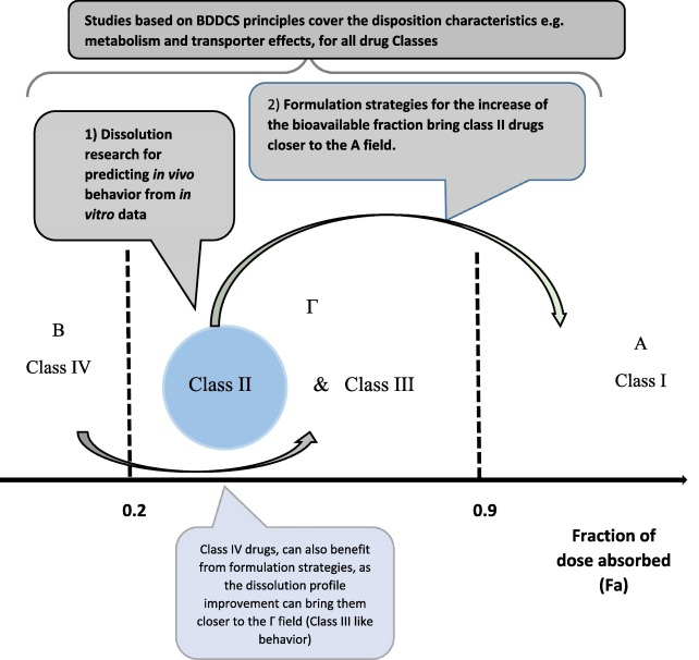 The Biopharmaceutics Classification System (BCS) and the