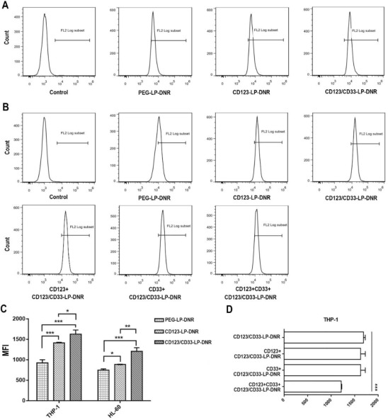 CD123/CD33 dual-antibody modified liposomes effectively target acute