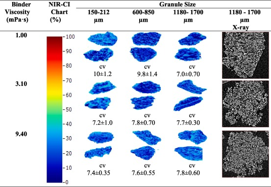 Assessing Particle Segregation Using Near-Infrared Chemical