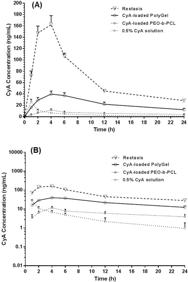 Treatment of Endotoxin-Induced Uveitis by Topical Application of