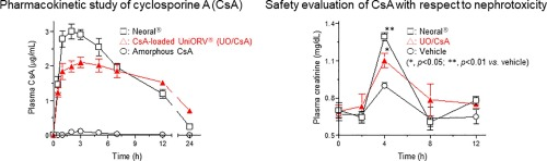 Cyclosporine a-loaded UniORV®: Pharmacokinetic and safety