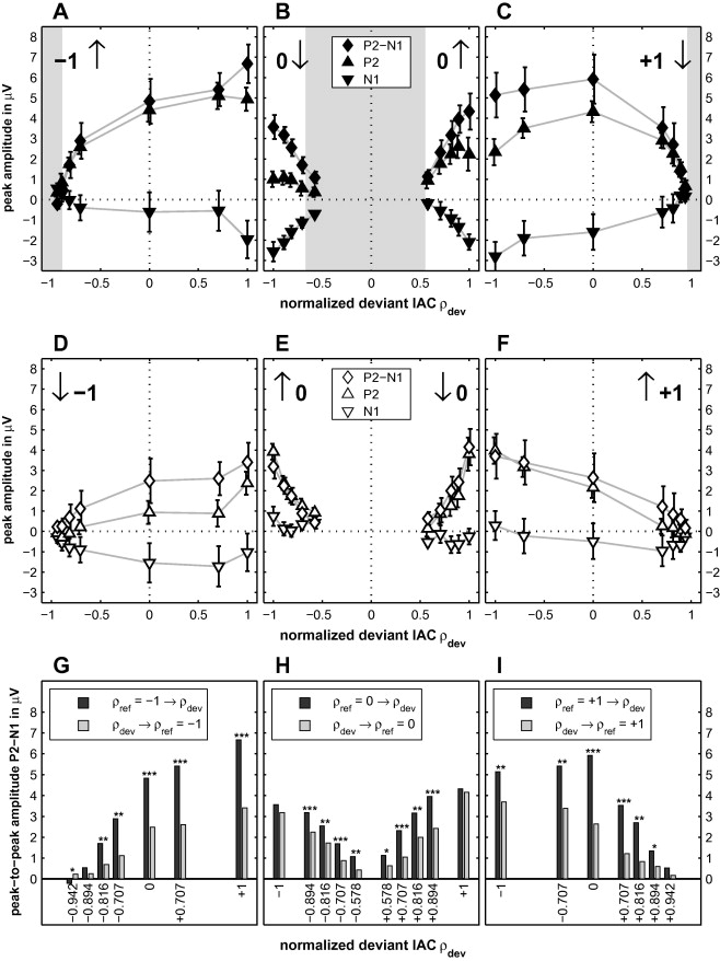 Electrophysiological and psychophysical asymmetries in