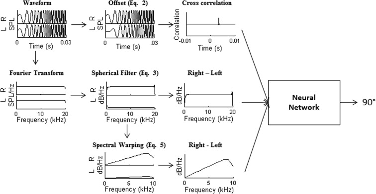 Modeling the utility of binaural cues for underwater sound