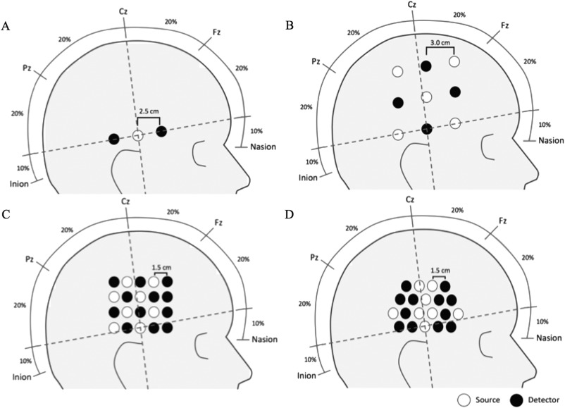 Functional Near Infrared Spectroscopy For Neuroimaging In Cochlear