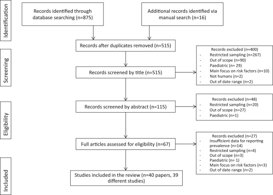 A Systematic Review Of The Reporting Of Tinnitus Prevalence