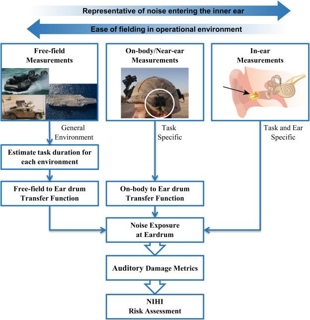 Noise dosimetry for tactical environments - ScienceDirect