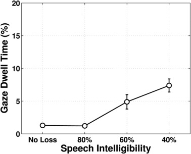 Performance in noise: Impact of reduced speech