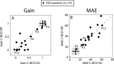 Sound-localization performance of patients with single-sided