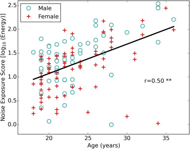 Effects Of Noise Exposure On Young Adults With Normal Audiograms