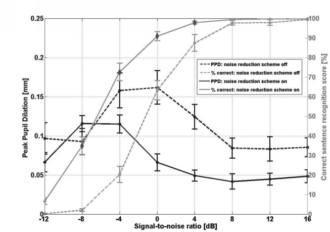 Impact of SNR, masker type and noise reduction processing on