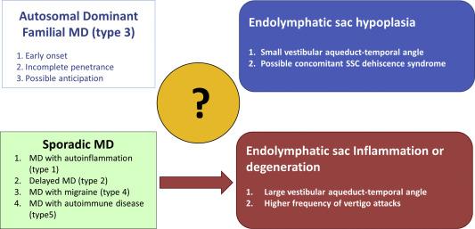 Genetic Architecture Of Meniere S Disease Sciencedirect