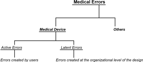 Misc. medical devices and technologies - ScienceDirect
