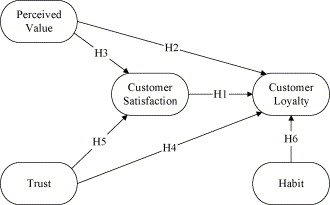 theoretical background of customer satisfaction