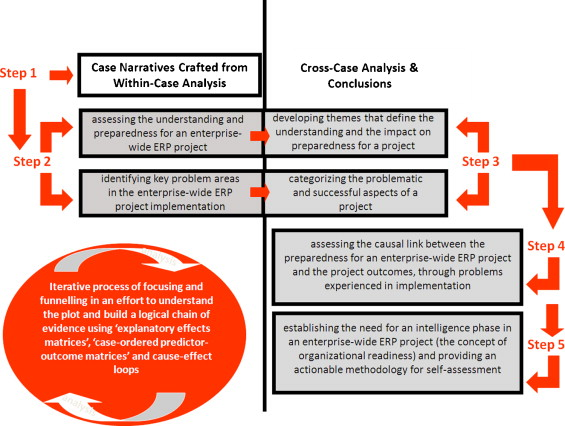 331 Within Case Analysis