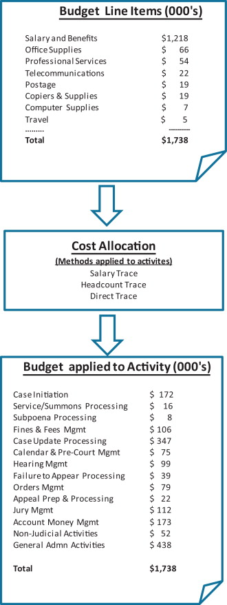 A value-based approach to the ex-ante evaluation of IT