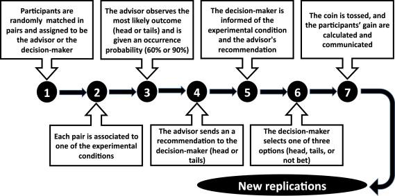 Reconceptualizing trust: A non-linear Boolean model