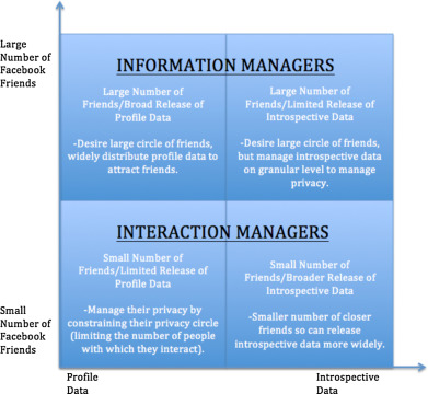 A dual privacy decision model for online social networks