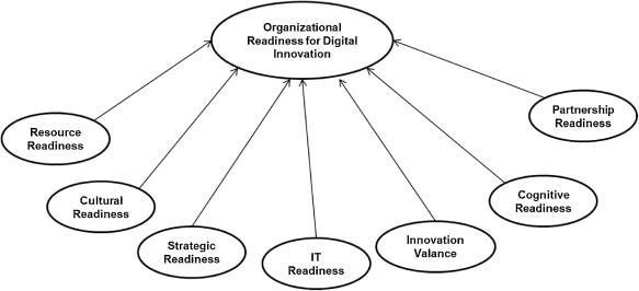 Organizational readiness for digital innovation: Development