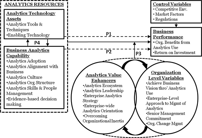 Business Analytics And Business Value A Comparative Case Study Sciencedirect