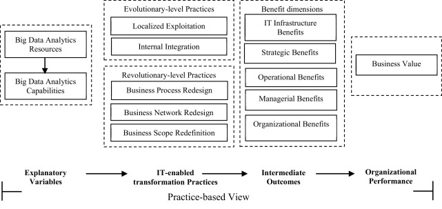 An integrated big data analytics-enabled transformation
