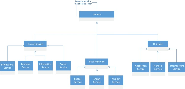 Configuration information system architecture: Insights from