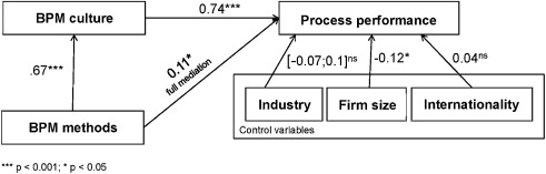 The relation between BPM culture, BPM methods, and process