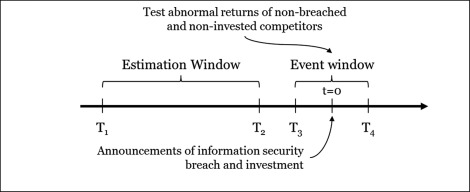 Information security breaches and IT security investments: Impacts