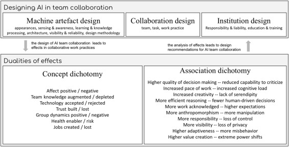 Machines as teammates: A research agenda on AI in team