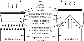 A direct-flame solid oxide fuel cell (DFFC) operated on