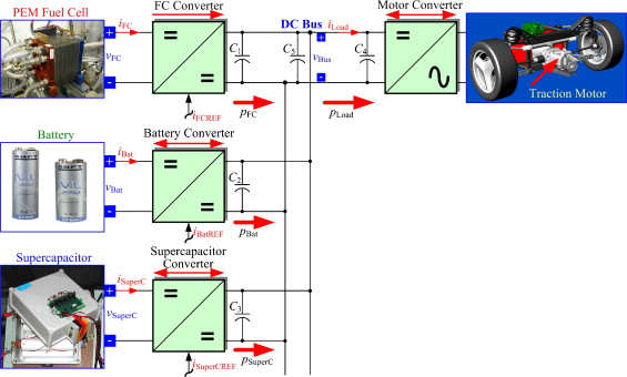 Energy management of fuel cell/battery/supercapacitor hybrid