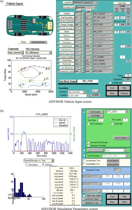A study on optimization of hybrid drive train using Advanced Vehicle