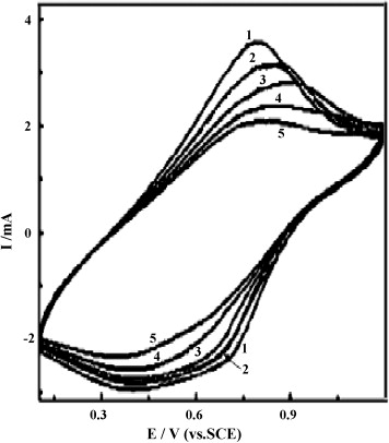 Study On The Electrochemical Properties Of Zincpolyindole Secondary