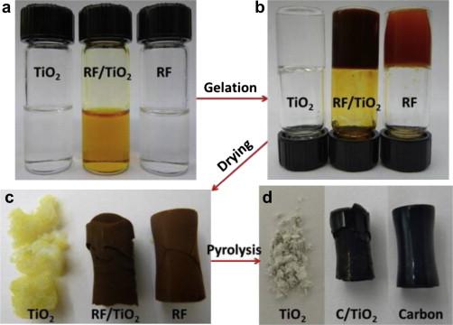 Monolithic co-aerogels of carbon/titanium dioxide as three