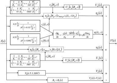 Design and parametrization analysis of a reduced order design and parametrization analysis of a reduced order electrochemical model of graphitelifepo4 cells for socsoh estimation sciencedirect ccuart Images