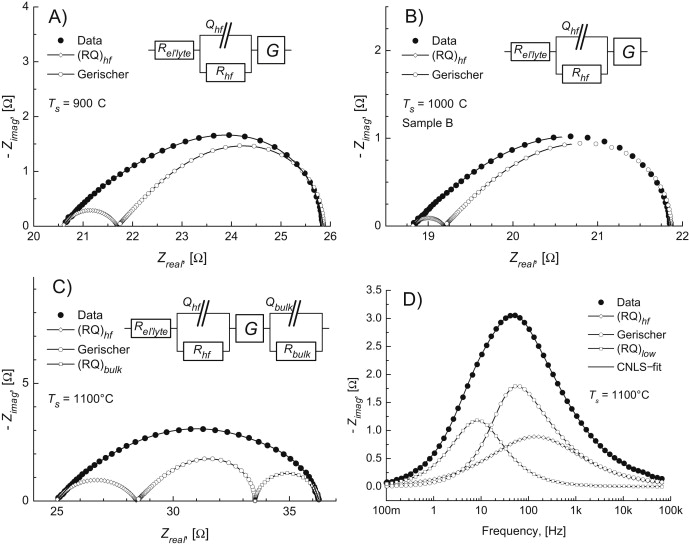 Influence Of Configuration And Microstructure On Performance Of