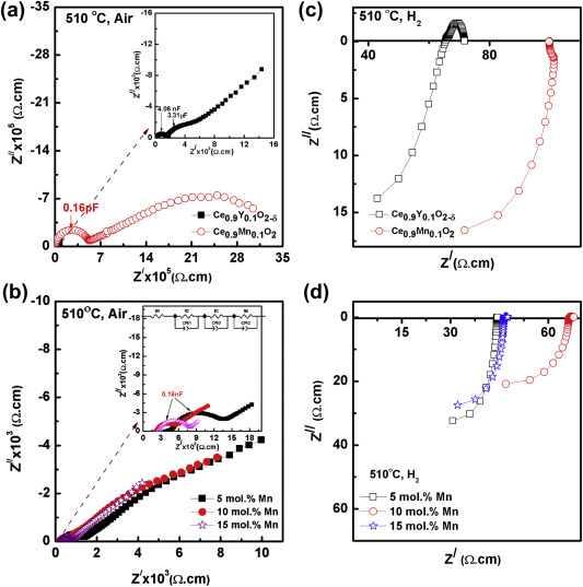 Evaluation of chemical stability, thermal expansion